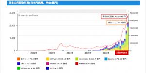 日本が仮想通貨市場のリーダーとなりつつある